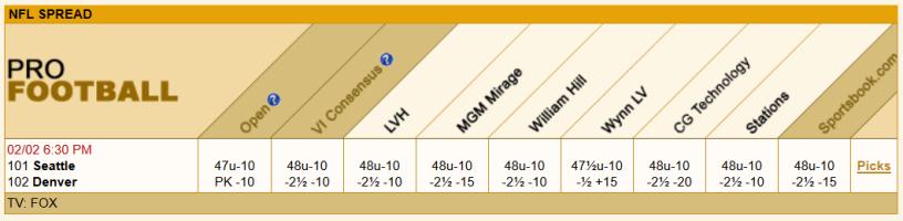 las-vegas-odds-superbowl