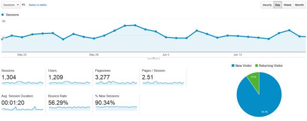 traffic-metrics-for-washingtonweedsalesdotcom